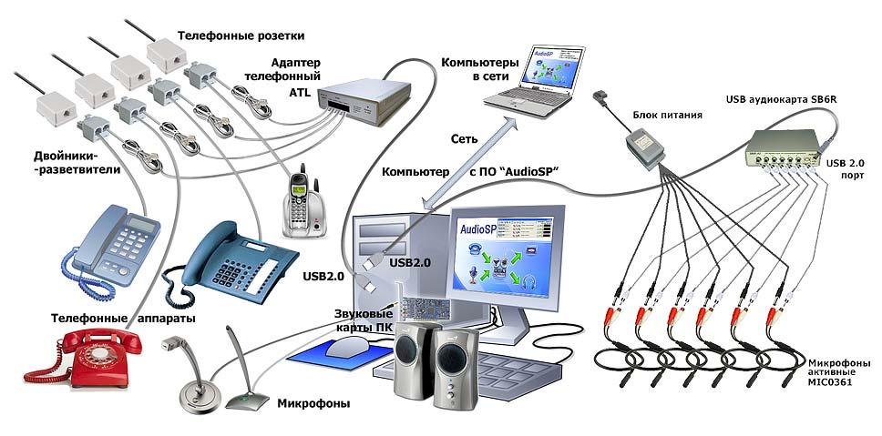 фактором запись телефонных переговоров на компьютер древесно-стружечных