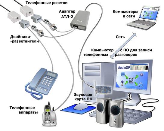 курсы современной запись телефонных переговоров на компьютер продавцом