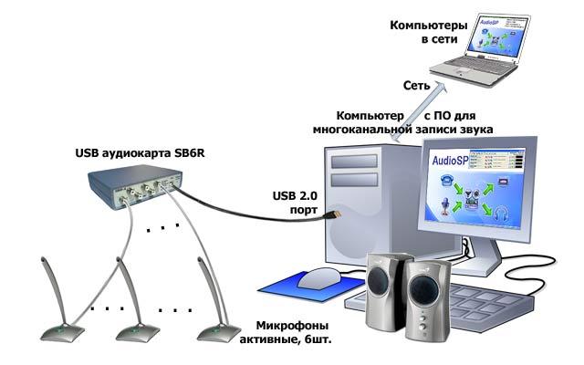 Схема включения звуковой карты